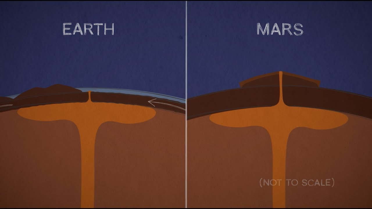 How Mars Got Such Enormous Mountains (Not A Euphemism)