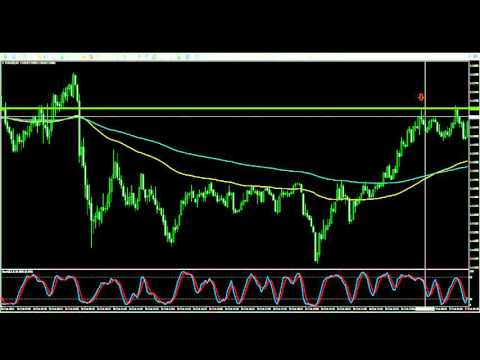 What is the best time for binary options