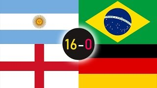 Biggest Win & Defeat of The Best National Teams In All Time