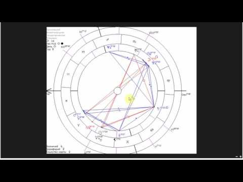Каталог астрологии гороскопы