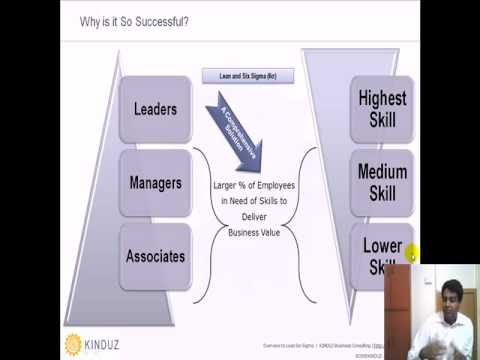 Introduction to lean six sigma. Part 1