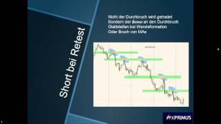 Richtig Shorten | Fünf Short-Trading Strategien | FXPRIMUS