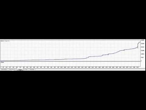 Placing instant execution in forex