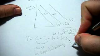 What causes the aggregate demand curve to shift?
