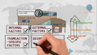 Entry mode decision - Internationalisation - Global Marketing