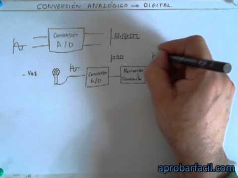 4.1.0 - Qué es la conversión analógico digital - www.aprobarfacil.com - V350
