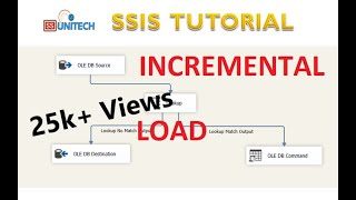 unpivot transformation in ssis | SSIS Part 33 - Thủ thuật