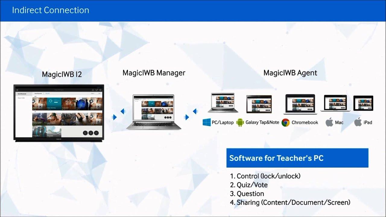 Samsung IWB Software Introduction Video thumbnail