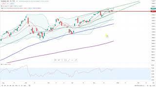 Wall Street – Rallye-Modus hält an!