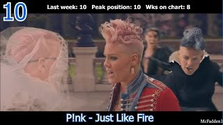Billboard Hot 100 - Top 10 Singles (JUNE 25, 2016)