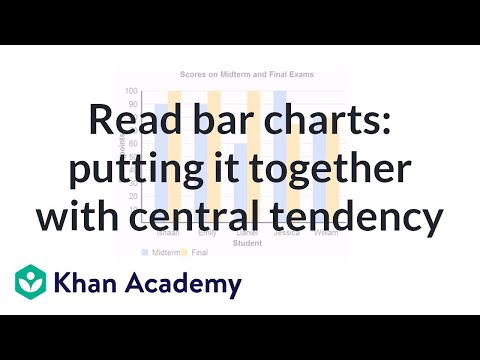 Reading bar charts putting it together with central tendency video khan academy also rh khanacademy