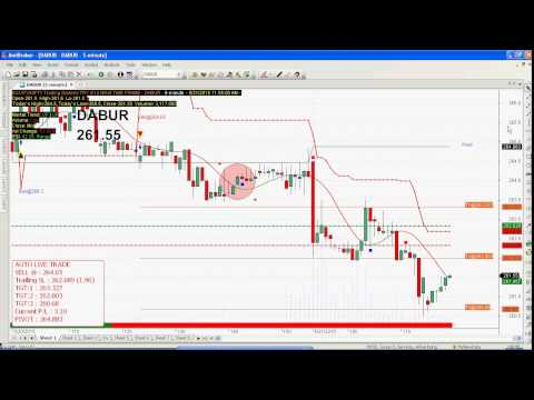 mp4 Dabur Investing Chart, download Dabur Investing Chart video klip Dabur Investing Chart