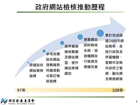 109年政府網站檢核計畫介紹