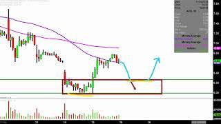 Aurora Cannabis Inc. - ACB Stock Chart Technical Analysis for 11-15-18