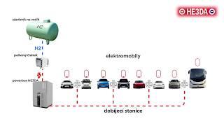 Koncepce dobíjecích stanic pro elektromobily HE3DA s vodíkovým generátorem