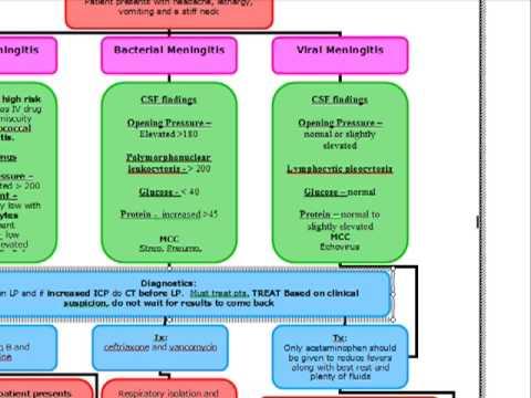 Anfangsgrad der Hypertonie-Behandlung