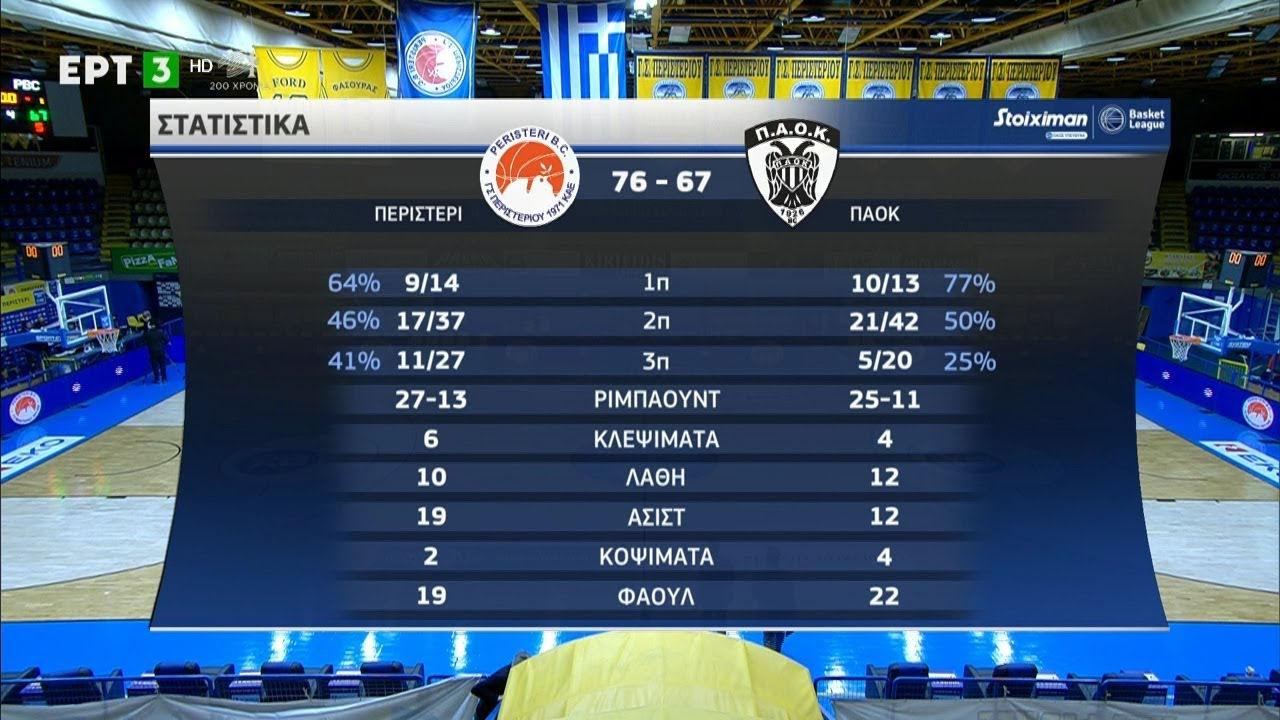 Basket League | Περιστέρι – ΠΑΟΚ (Highlights) | 03/01/2021 | ΕΡΤ