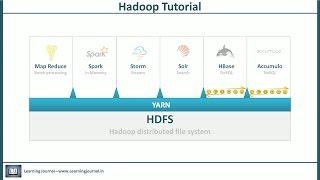 Hadoop Tutorial - The YARN