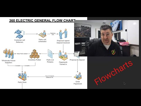 , title : 'Flowcharts for electricians and contractors - Taking your business to the next level!