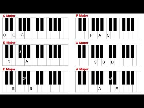 Piano Chords C Chords