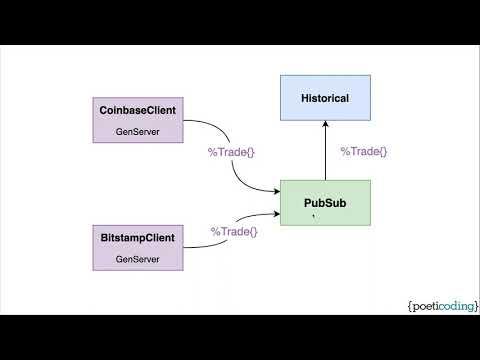 Phoenix LiveView Course: Application Design