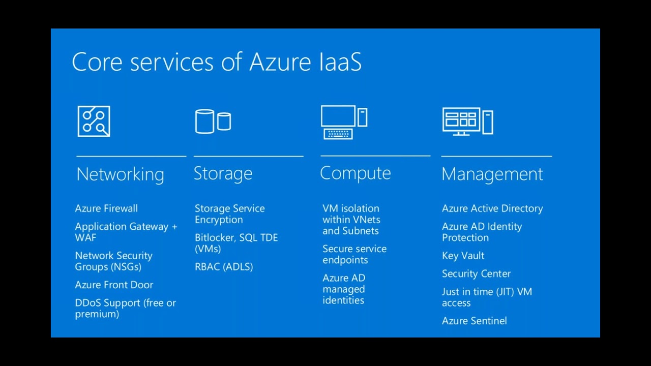 Azure Security: Where do I start?