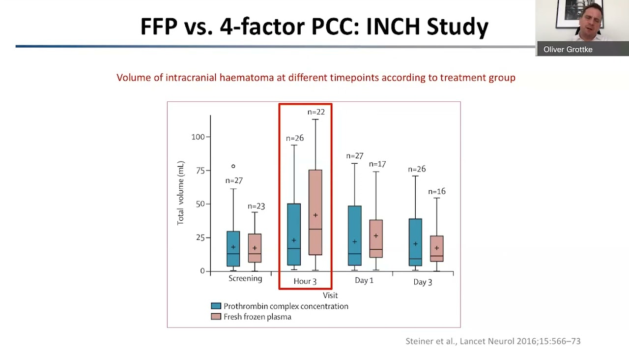 Role of 4 PCC in Bleeding Management