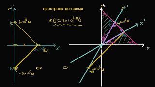 Простра́нство Минко́вского | Специа́льная тео́рия относи́тельности