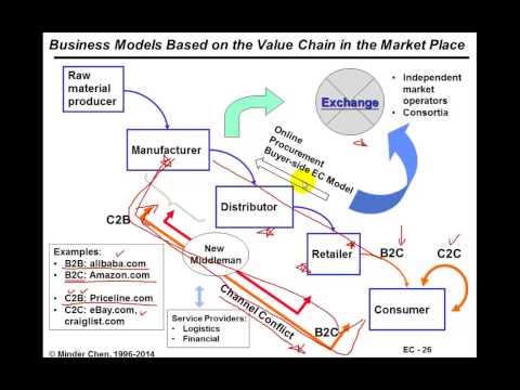 , title : 'E-Commerce: Busienss Models