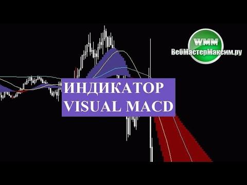 Курс российского рубля график форекс