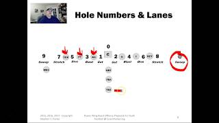 Offensive Hole Numbering - Players - Running Lanes - Power Wing Beast Offense