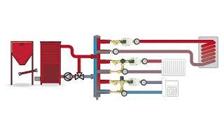 Działanie kierownicy przepływu w rozdzielaczu ze sprzęgłem hydraulicznym BLH 890