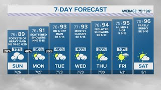 Expect showers in San Antonio Sunday morning   KENS 5 Forecast