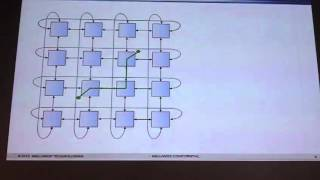 InfiniBand, 3D-Torus topologies, SHMEM/PGAS interfaces, Offloading  and accelerations