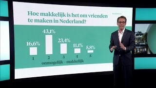 Vrienden maken met Nederlanders? Onmogelijk - Z TODAY