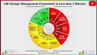 a2B Change Management Framework - Video