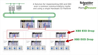 Designing and Implementing Systems to use a mixture of X80 EIO and X80 DIO