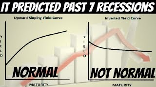 What Is Inverted Yield Curve ? | This Indicator Predicted 7 Recent Recessions