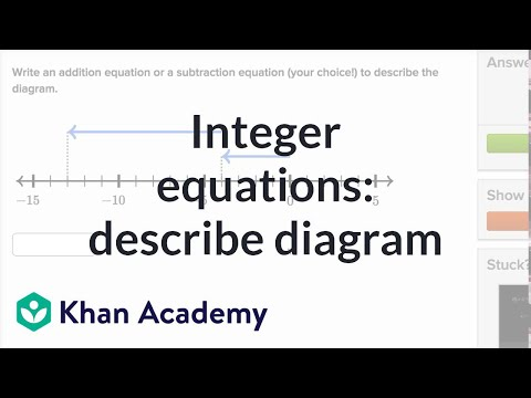Number Equations Number Lines Video Khan Academy