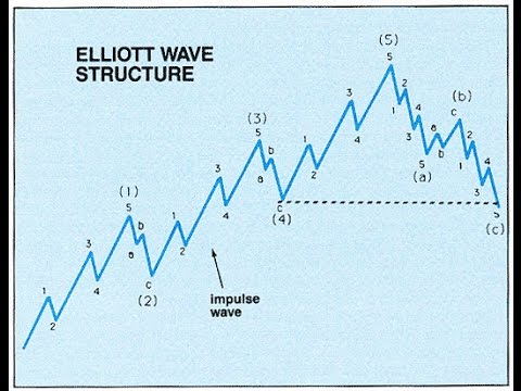 What Is the Elliott Wave Theory?