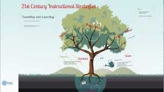 21st Century Instructional Strategies