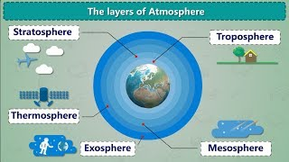 The Layers Of Atmosphere | Air and Atmosphere | What is Atmosphere | Earth 5 Layers