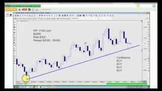 MTI Forex Trading Strategies