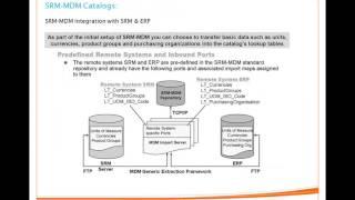 SAP SRM - Class24_ MDM Catalog Management 3