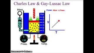 CH 13 CHEMISTRY GAS LAWS CHARLES & GAY LUSSAC