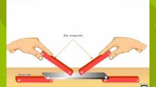 Methods of Magnetisation and Demagnetisation