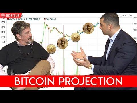 Bitcoin Predictions: Jordan Belfort vs John McAfee (видео)