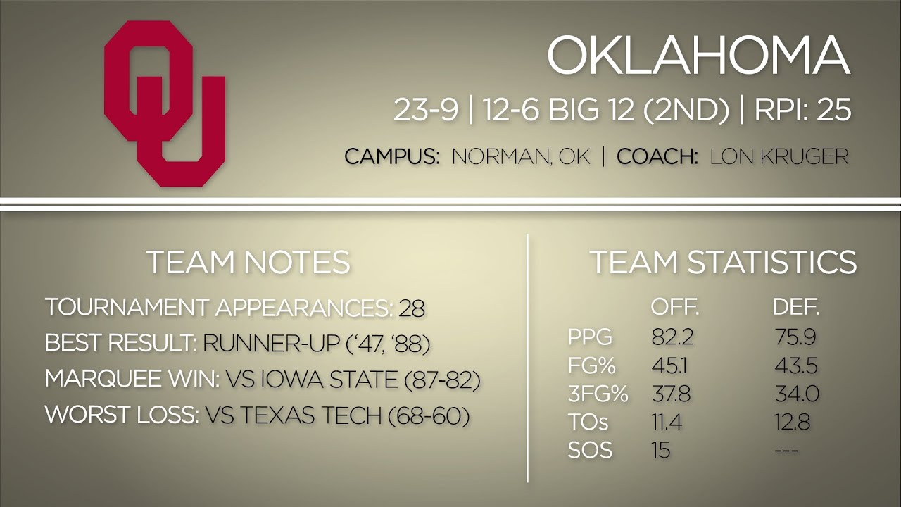2014 NCAA Tournament: Oklahoma Sooners Team Profile thumbnail