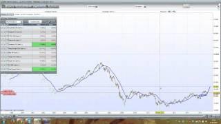 Previsione sulla Borsa Italiana - Borsa di milano