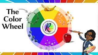 Primary and Secondary Colors - How are they made? | Color Theory | The Color Wheel | Art School